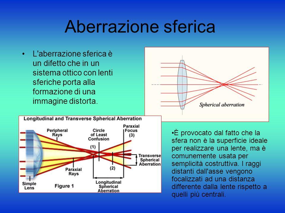 Aberrazione sferica L'aberrazione sferica è un difetto che in un sistema ottico con lenti sferiche porta alla formazione di una immagine distorta. È p