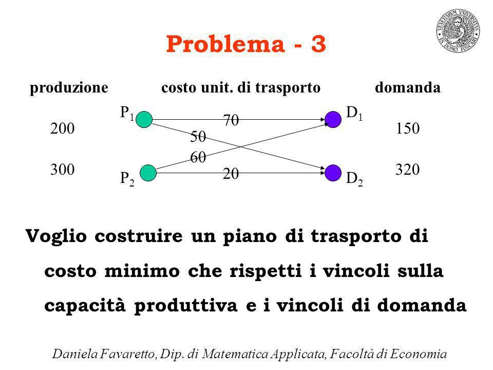 Problema - 3 Voglio costruire un piano di trasporto di costo minimo che rispetti i vincoli sulla capacità produttiva e i vincoli di domanda P1P1 P2P2 D1D1 D2D2 produzionedomanda 200 300 150 320 costo unit.