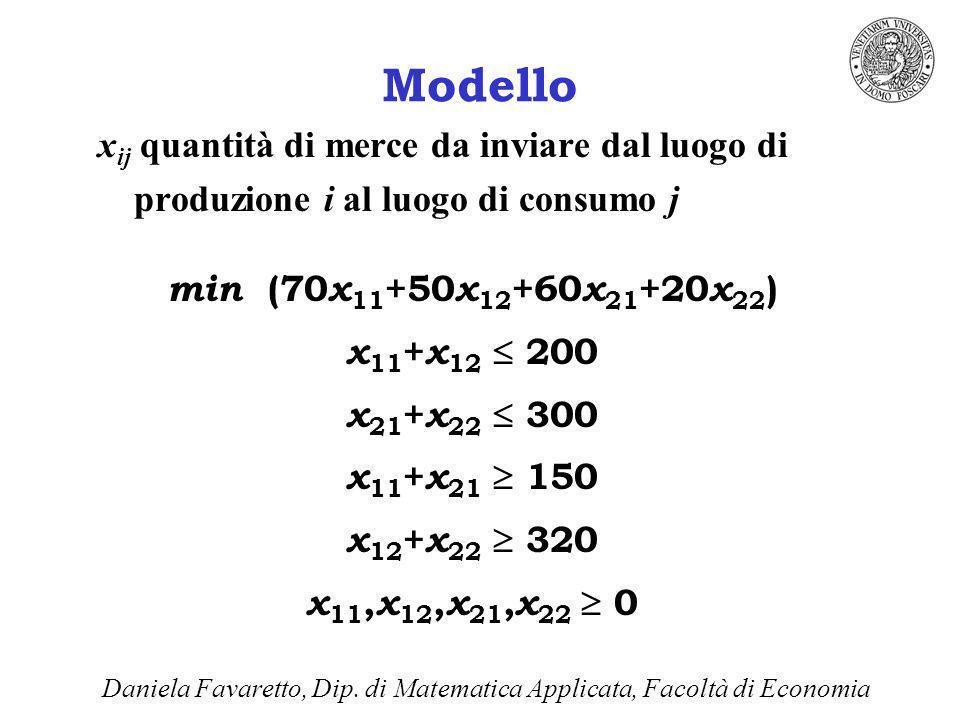 Modello x ij quantità di merce da inviare dal luogo di produzione i al luogo di consumo j min (70 x 11 +50 x 12 +60 x 21 +20 x 22 ) x 11 + x 12 200 x 21 + x 22 300 x 11 + x 21 150 x 12 + x 22 320 x 11, x 12, x 21, x 22 0 Daniela Favaretto, Dip.