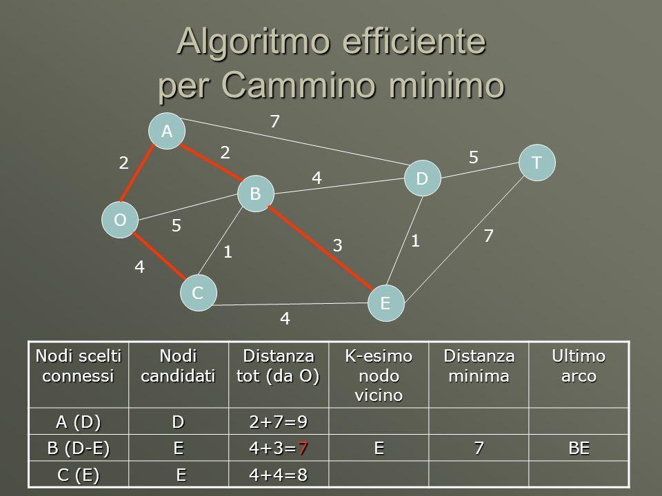 Algoritmo efficiente per Cammino minimo O C A B D E T 2 5 4 7 4 4 1 3 1 5 7 2 Nodi scelti connessi Nodi candidati Distanza tot (da O) K-esimo nodo vicino Distanza minima Ultimo arco A (D) D2+7=9 B (D-E) E 4+3=7 E7BE C (E) E4+4=8