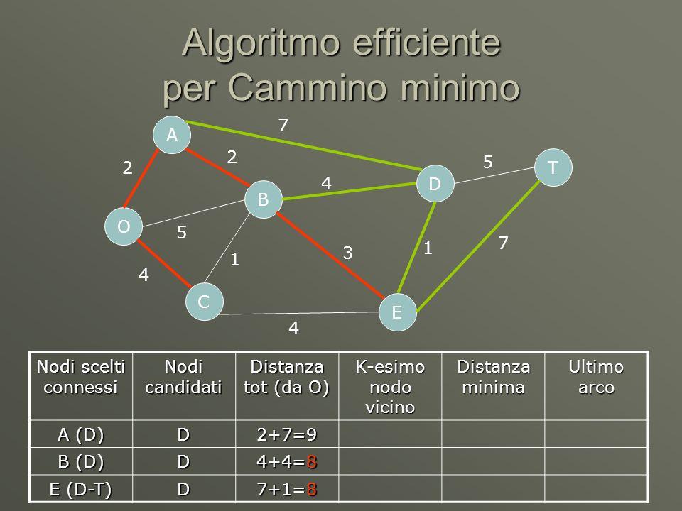 Algoritmo efficiente per Cammino minimo O C A B D E T 2 5 4 7 4 4 1 3 1 5 7 2 Nodi scelti connessi Nodi candidati Distanza tot (da O) K-esimo nodo vicino Distanza minima Ultimo arco A (D) D2+7=9 B (D) D 4+4=8 E (D-T) D 7+1=8