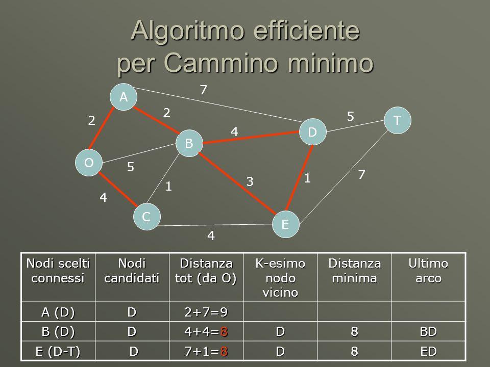 Algoritmo efficiente per Cammino minimo O C A B D E T 2 5 4 7 4 4 1 3 1 5 7 2 Nodi scelti connessi Nodi candidati Distanza tot (da O) K-esimo nodo vicino Distanza minima Ultimo arco A (D) D2+7=9 B (D) D 4+4=8 D8BD E (D-T) D 7+1=8 D8ED