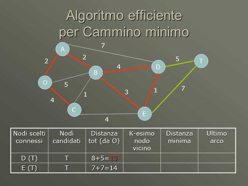 Algoritmo efficiente per Cammino minimo O C A B D E T 2 5 4 7 4 4 1 3 1 5 7 2 Nodi scelti connessi Nodi candidati Distanza tot (da O) K-esimo nodo vicino Distanza minima Ultimo arco D (T) T 8+5=13 E (T) T7+7=14