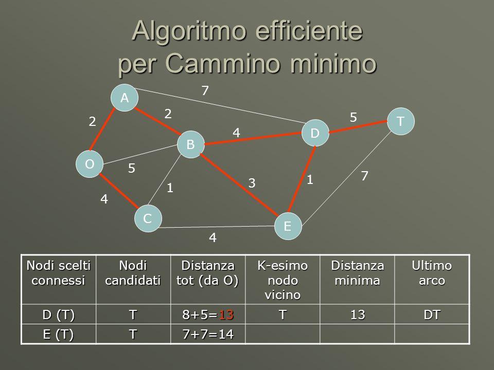 Algoritmo efficiente per Cammino minimo O C A B D E T 2 5 4 7 4 4 1 3 1 5 7 2 Nodi scelti connessi Nodi candidati Distanza tot (da O) K-esimo nodo vicino Distanza minima Ultimo arco D (T) T 8+5=13 T13DT E (T) T7+7=14