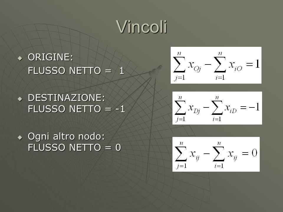 Vincoli ORIGINE: ORIGINE: FLUSSO NETTO = 1 FLUSSO NETTO = 1 DESTINAZIONE: FLUSSO NETTO = -1 DESTINAZIONE: FLUSSO NETTO = -1 Ogni altro nodo: FLUSSO NETTO = 0 Ogni altro nodo: FLUSSO NETTO = 0