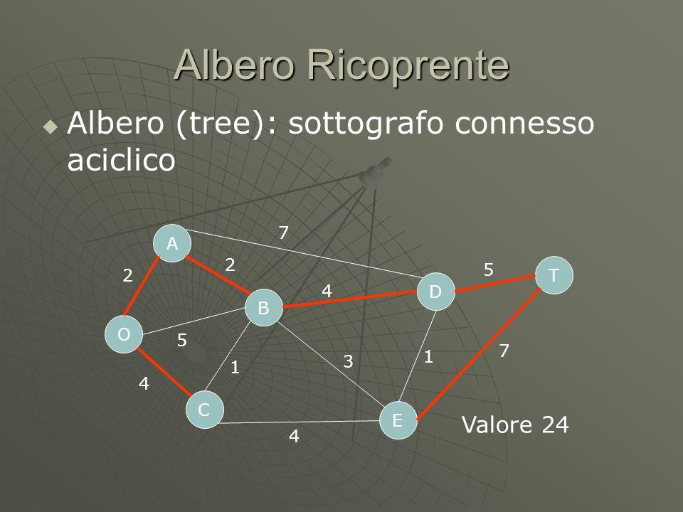 Albero Ricoprente Albero (tree): sottografo connesso aciclico O C A B D E T 2 5 4 7 4 4 1 3 1 5 7 2 Valore 24
