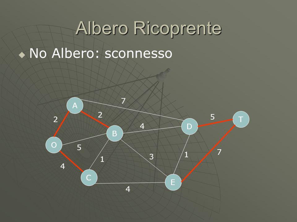 Albero Ricoprente No Albero: sconnesso O C A B D E T 2 5 4 7 4 4 1 3 1 5 7 2