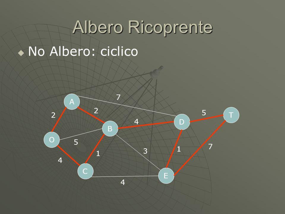 Albero Ricoprente No Albero: ciclico O C A B D E T 2 5 4 7 4 4 1 3 1 5 7 2