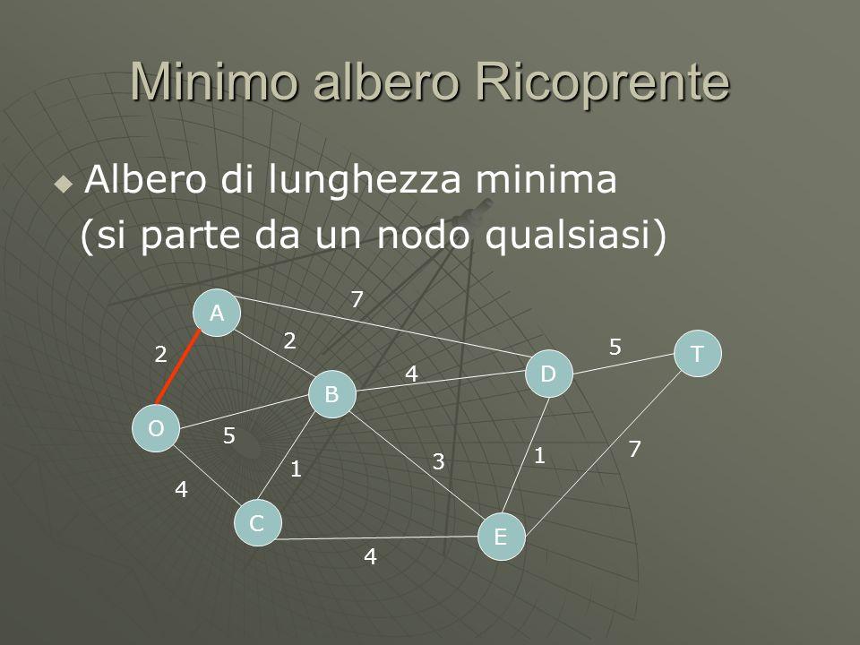 Minimo albero Ricoprente Albero di lunghezza minima (si parte da un nodo qualsiasi) O C A B D E T 2 5 4 7 4 4 1 3 1 5 7 2