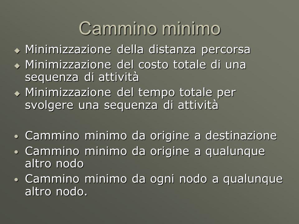 Cammino minimo Minimizzazione della distanza percorsa Minimizzazione della distanza percorsa Minimizzazione del costo totale di una sequenza di attività Minimizzazione del costo totale di una sequenza di attività Minimizzazione del tempo totale per svolgere una sequenza di attività Minimizzazione del tempo totale per svolgere una sequenza di attività Cammino minimo da origine a destinazione Cammino minimo da origine a destinazione Cammino minimo da origine a qualunque altro nodo Cammino minimo da origine a qualunque altro nodo Cammino minimo da ogni nodo a qualunque altro nodo.