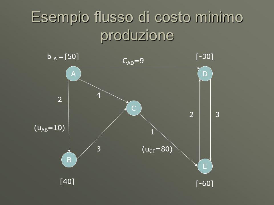 Esempio flusso di costo minimo produzione B A C D E 2 3 C AD =9 4 1 32 b A =[50] (u AB =10) (u CE =80) [-30] [-60] [40]