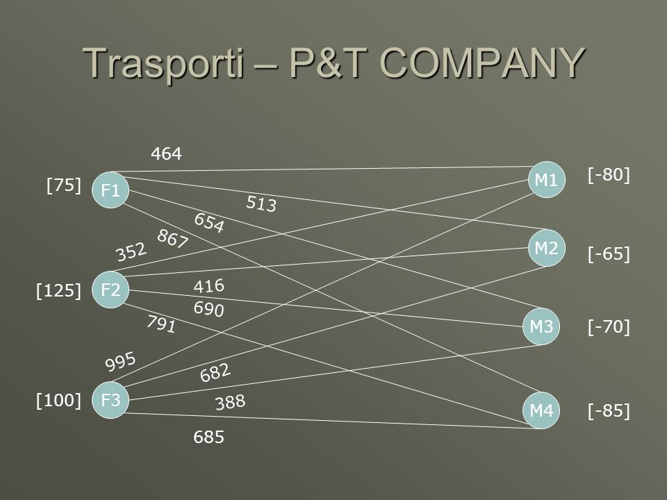 Trasporti – P&T COMPANY [-80] [-65] [-70] [-85] F2 F3 F1 M1 M2 M4 M3 464 513 654 867 352 416 690 791 995 682 388 685 [75] [125] [100]