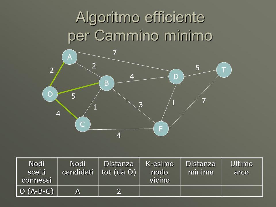 Algoritmo efficiente per Cammino minimo O C A B D E T 2 5 4 7 4 4 1 3 1 5 7 2 Nodi scelti connessi Nodi candidati Distanza tot (da O) K-esimo nodo vicino Distanza minima Ultimo arco O (A-B-C) A2A2OA