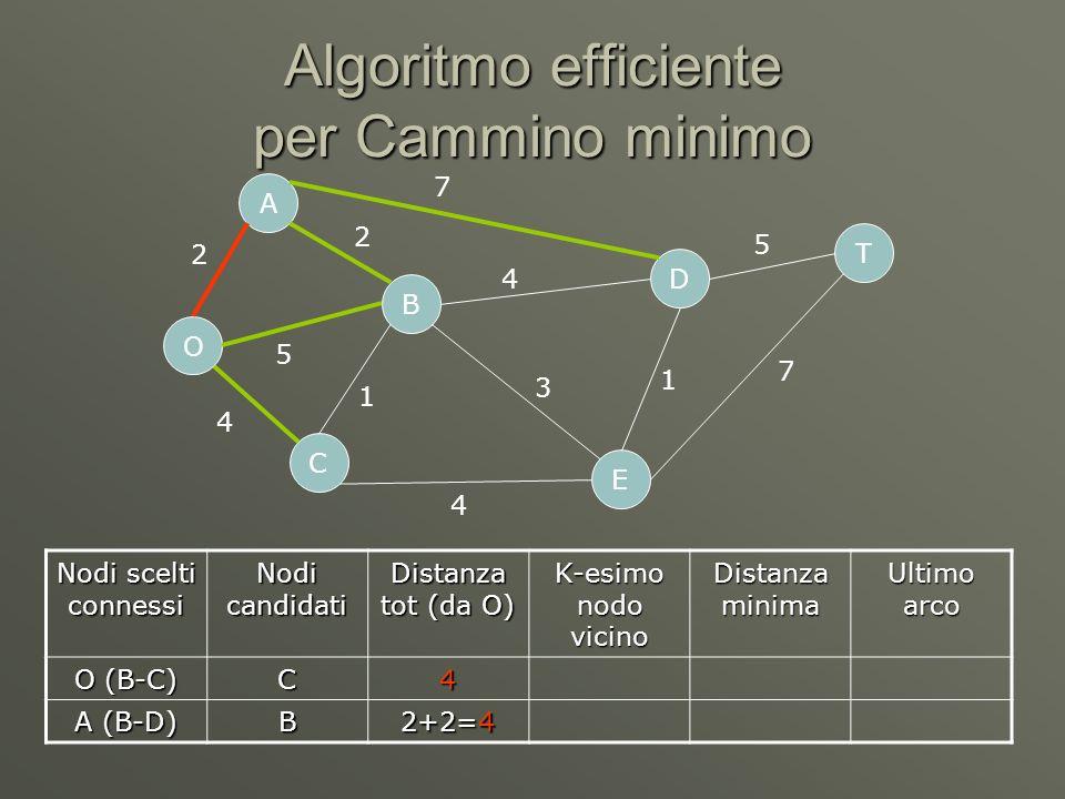 Algoritmo efficiente per Cammino minimo O C A B D E T 2 5 4 7 4 4 1 3 1 5 7 2 Nodi scelti connessi Nodi candidati Distanza tot (da O) K-esimo nodo vicino Distanza minima Ultimo arco O (B-C) C4 A (B-D) B 2+2=4