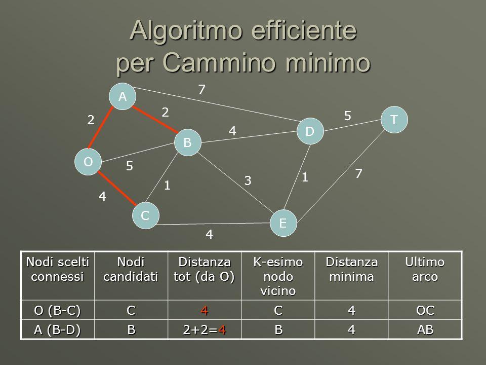 Algoritmo efficiente per Cammino minimo O C A B D E T 2 5 4 7 4 4 1 3 1 5 7 2 Nodi scelti connessi Nodi candidati Distanza tot (da O) K-esimo nodo vicino Distanza minima Ultimo arco A (D) D2+7=9 B (D-E) E 4+3=7 C (E) E4+4=8