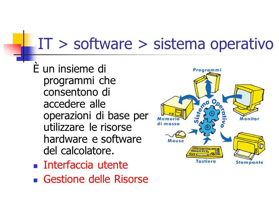 IT > software > sistema operativo È un insieme di programmi che consentono di accedere alle operazioni di base per utilizzare le risorse hardware e so