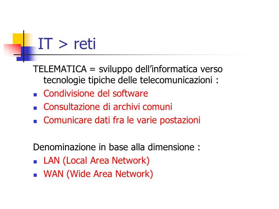IT > reti TELEMATICA = sviluppo dellinformatica verso tecnologie tipiche delle telecomunicazioni : Condivisione del software Consultazione di archivi