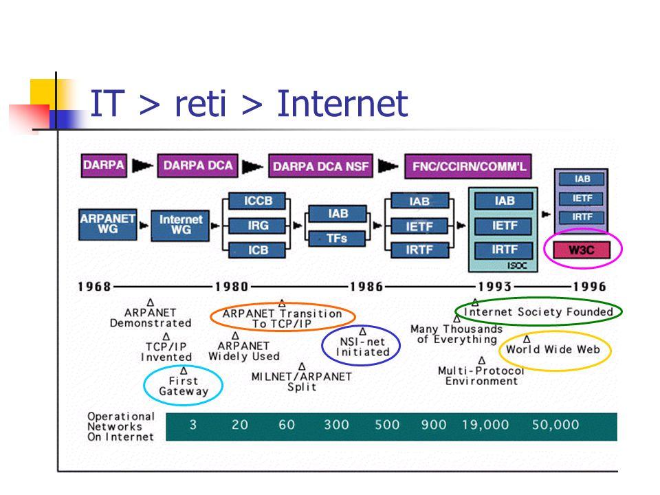 IT > reti > Internet