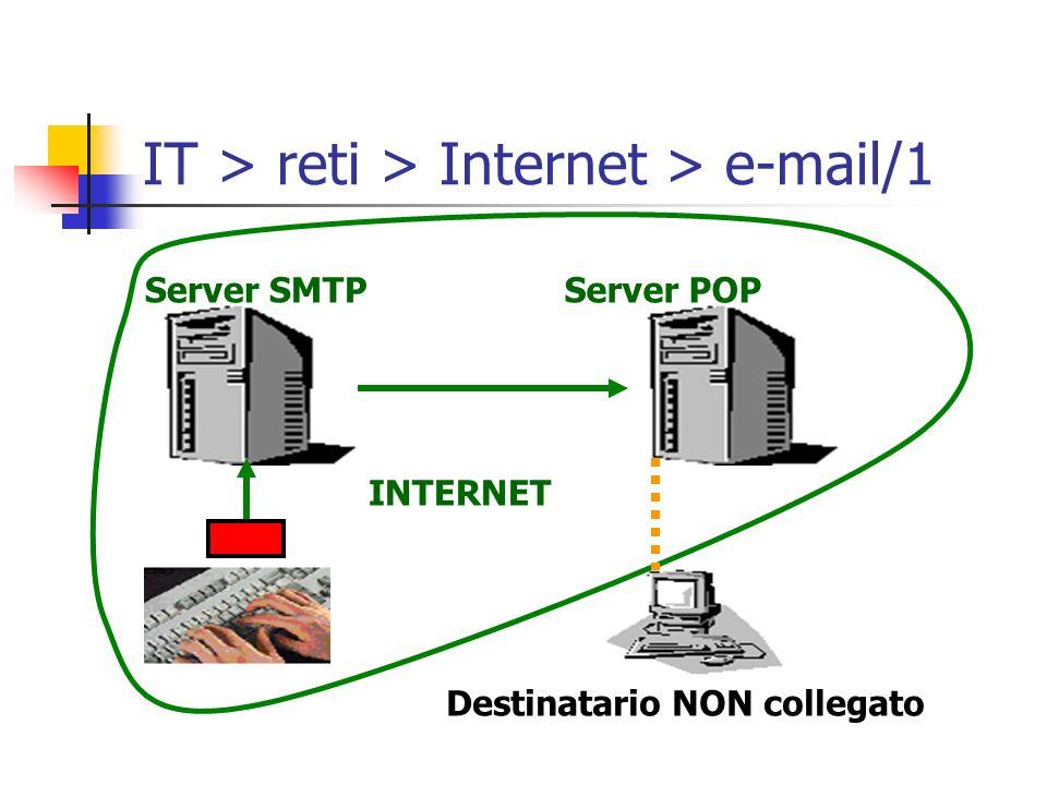 Destinatario NON collegato INTERNET Server SMTPServer POP IT > reti > Internet > e-mail/1