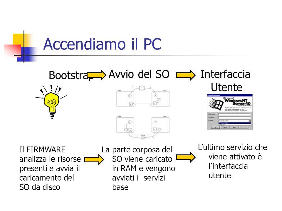 Bootstrap Accendiamo il PC Avvio del SO La parte corposa del SO viene caricato in RAM e vengono avviati i servizi base Interfaccia Utente Lultimo serv