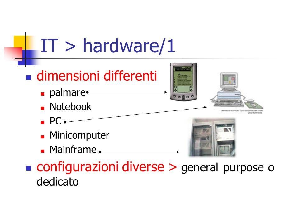IT > hardware/1 dimensioni differenti palmare Notebook PC Minicomputer Mainframe configurazioni diverse > general purpose o dedicato