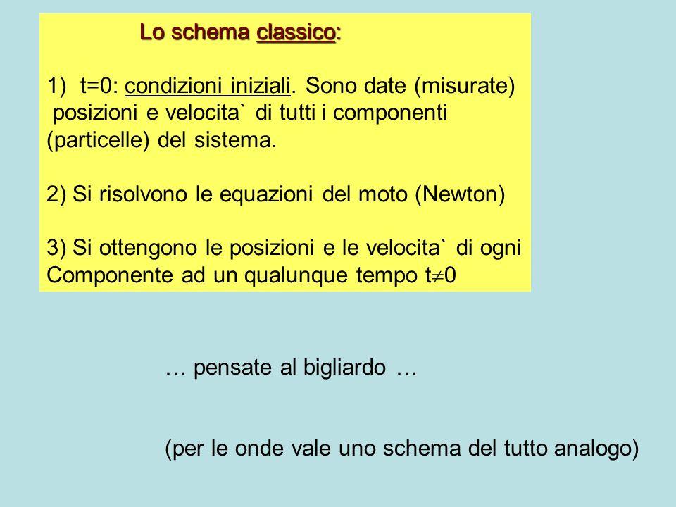 Lo schema classico: 1) t=0: condizioni iniziali. Sono date (misurate) posizioni e velocita` di tutti i componenti (particelle) del sistema. 2) Si riso