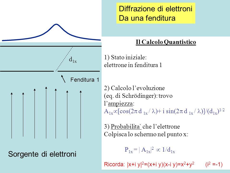 Sorgente di elettroni Fenditura 1 Il Calcolo Quantistico 1) Stato iniziale: elettrone in fenditura 1 2) Calcolo levoluzione (eq. di Schrödinger): trov