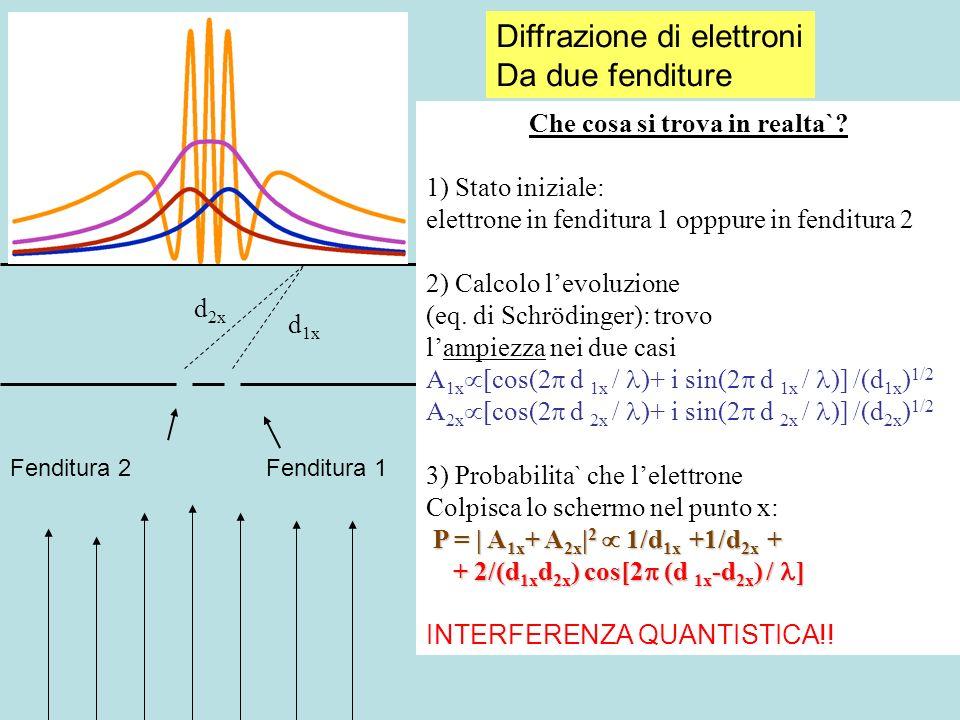 Fenditura 1 Che cosa si trova in realta`? 1) Stato iniziale: elettrone in fenditura 1 opppure in fenditura 2 2) Calcolo levoluzione (eq. di Schrödinge
