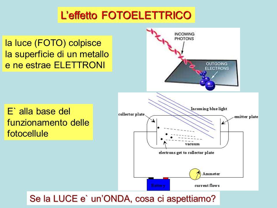 Leffetto FOTOELETTRICO la luce (FOTO) colpisce la superficie di un metallo e ne estrae ELETTRONI E` alla base del funzionamento delle fotocellule Se l
