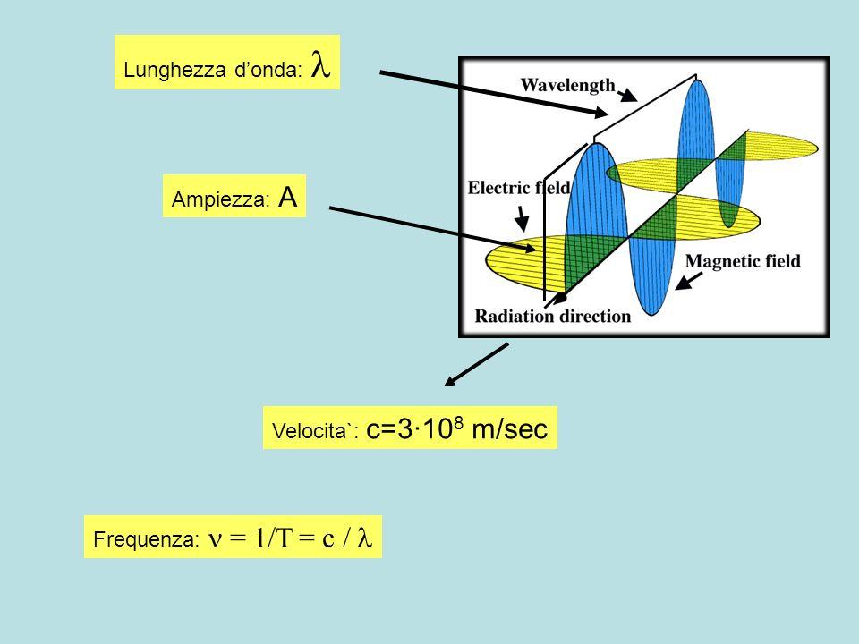 La Fisica Classica spiega molto bene come si comportano le PARTICELLE (cinematica, dinamica) e le ONDE (elasticita`, elettromagnetismo) Ma con le ONDICELLE/PARTONDE non sa da che parte cominciare !.