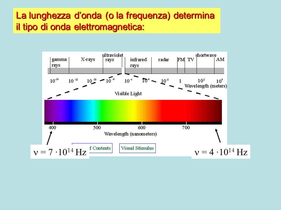 La lunghezza donda (o la frequenza) determina il tipo di onda elettromagnetica: = 4 ·10 14 Hz = 7 ·10 14 Hz