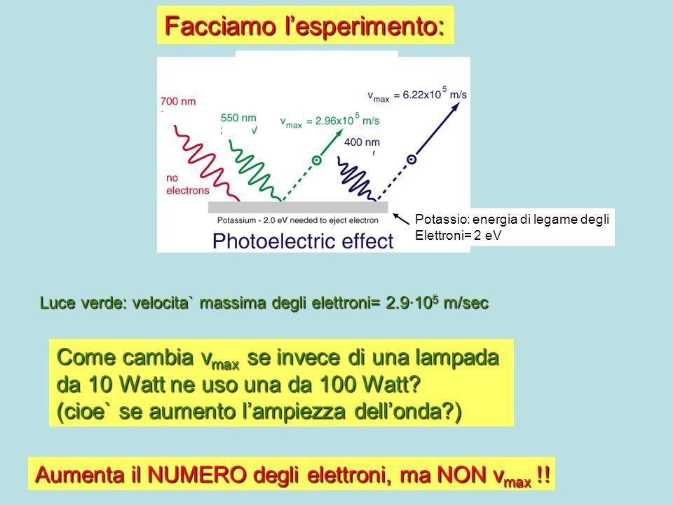 Se uso luce rossa ( = 4 · 10 14 Hz) non escono mai elettroni Se uso luce violetta ( = 7.5 · 10 14 Hz) gli elettroni escono con maggiore energia (v max = 6.2 · 10 5 m/sec) Lenergia degli elettroni emessi NON dipende dallAMPIEZZA dellonda, ma dalla FREQUENZA mentre invece mentre invece Il numero/tempo di elettroni dipende dallAMPIEZZA Ma unonda non si comporta cosi`!!