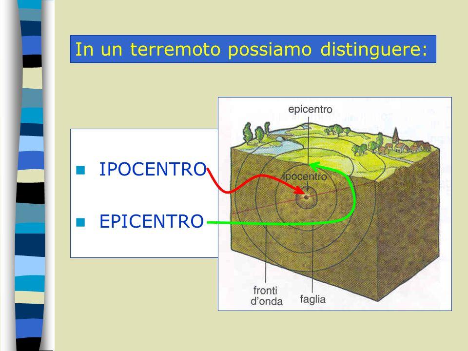 Se prolunghiamo la pressione il mattone si deforma proporzionalmente allenergia… Quando il mattone non regge più lo sforzo… …si rompe liberando energia sotto forma di… ONDE ELASTICHE come quelle del terremoto