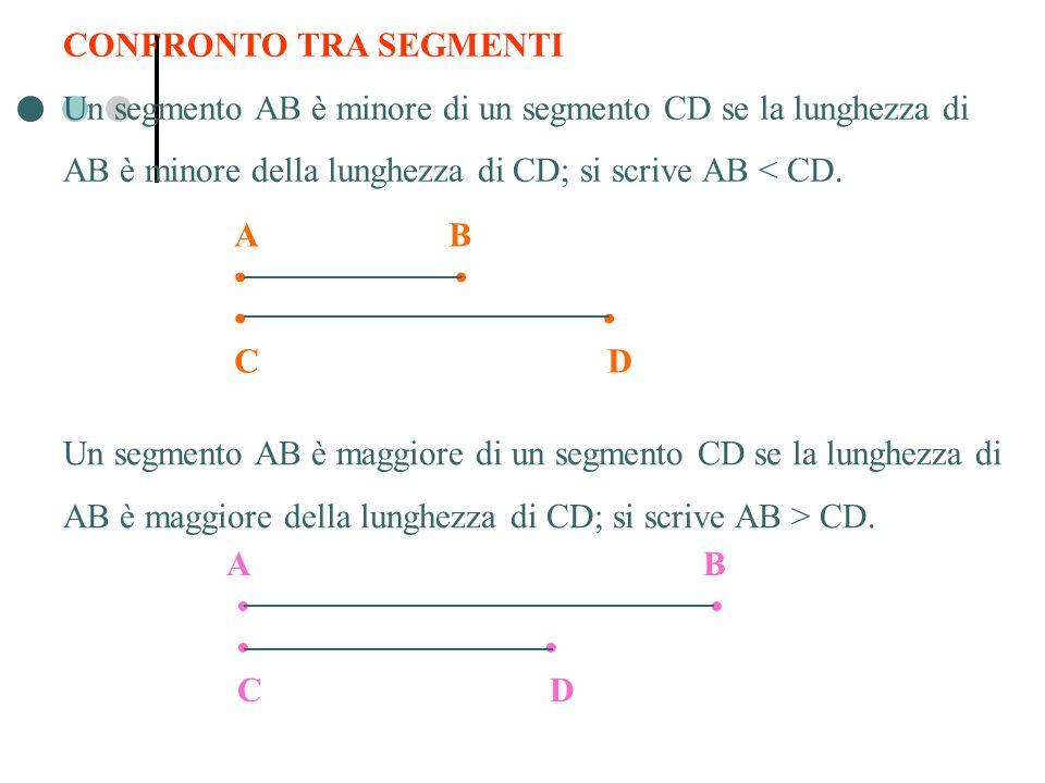 CONFRONTO TRA SEGMENTI Un segmento AB è minore di un segmento CD se la lunghezza di AB è minore della lunghezza di CD; si scrive AB < CD. A B C D Un s