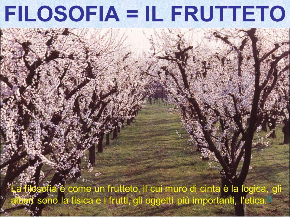 FILOSOFIA = IL FRUTTETO La filosofia è come un frutteto, il cui muro di cinta è la logica, gli alberi sono la fisica e i frutti, gli oggetti più impor