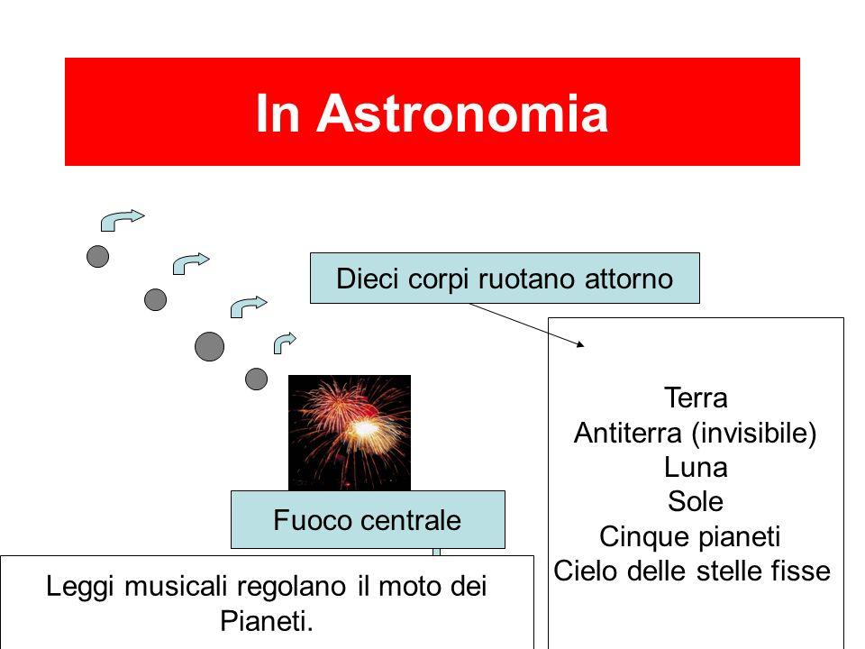 In Astronomia Fuoco centrale Dieci corpi ruotano attorno Terra Antiterra (invisibile) Luna Sole Cinque pianeti Cielo delle stelle fisse Leggi musicali