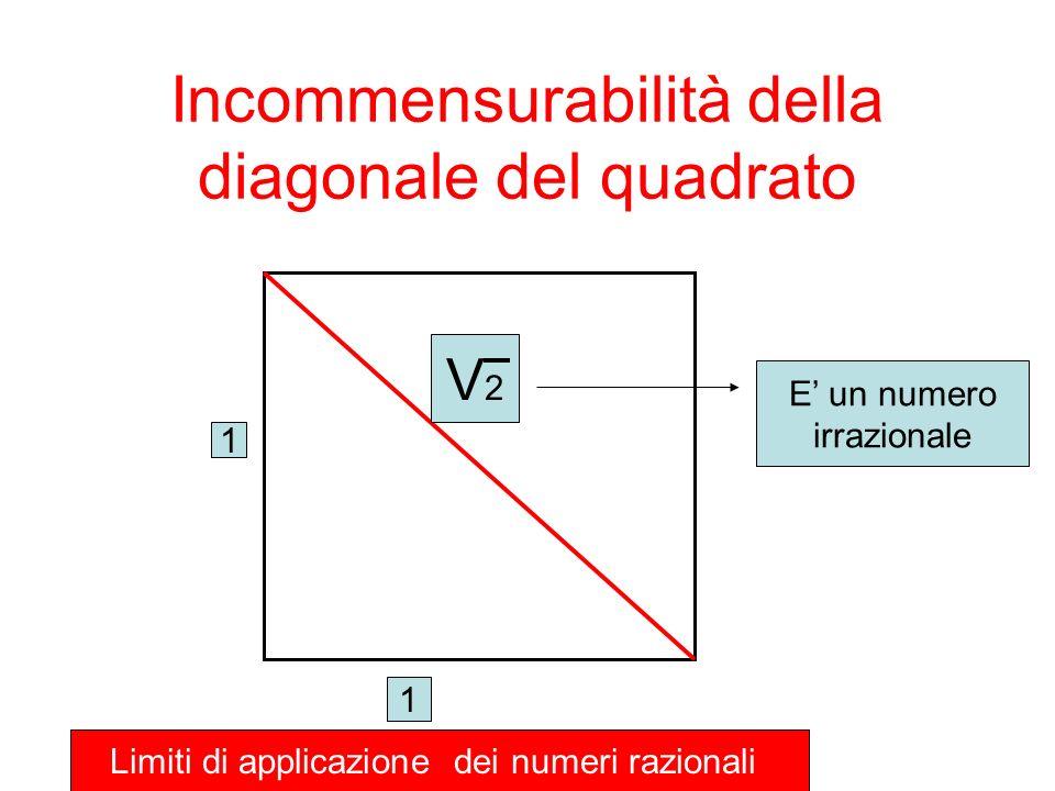 Incommensurabilità della diagonale del quadrato 1 1 V2V2 E un numero irrazionale Limiti di applicazione dei numeri razionali