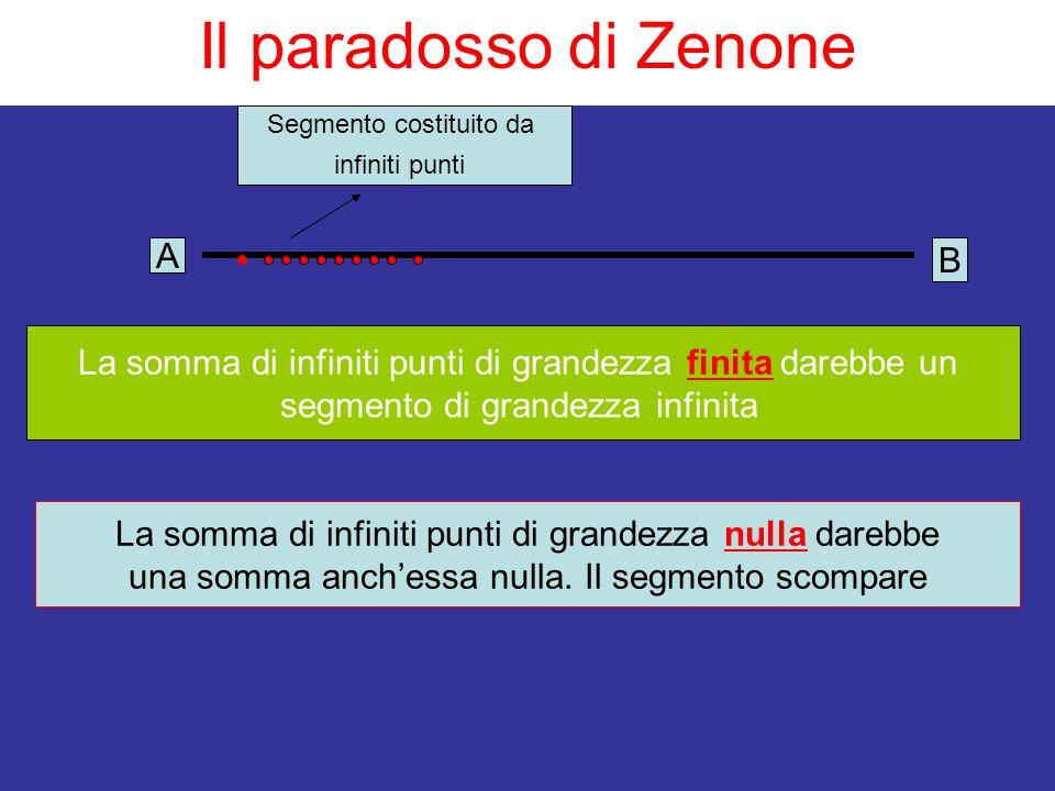 Il paradosso di Zenone La somma di infiniti punti di grandezza finita darebbe un segmento di grandezza infinita Segmento costituito da infiniti punti