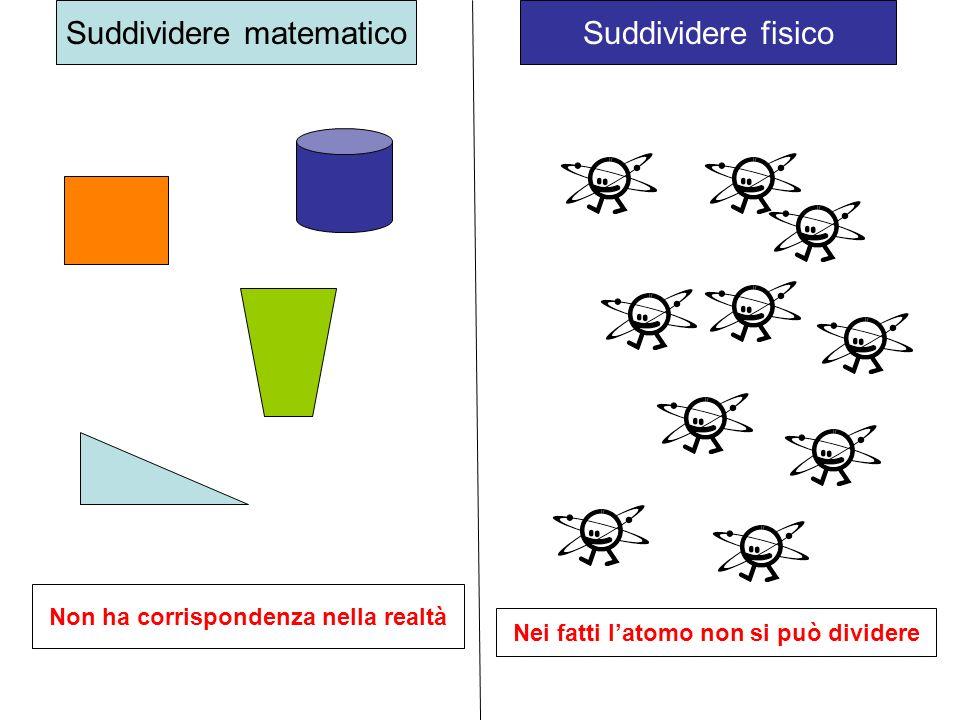 Suddividere matematicoSuddividere fisico Non ha corrispondenza nella realtà Nei fatti latomo non si può dividere