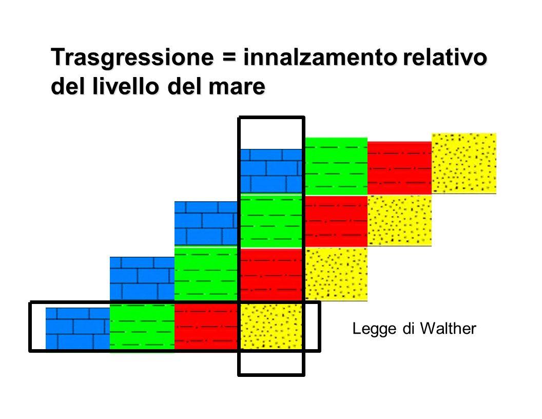 Trasgressione = = innalzamento relativo del livello del mare Legge di Walther