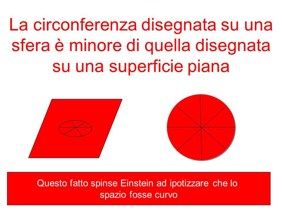 La circonferenza disegnata su una sfera è minore di quella disegnata su una superficie piana Questo fatto spinse Einstein ad ipotizzare che lo spazio