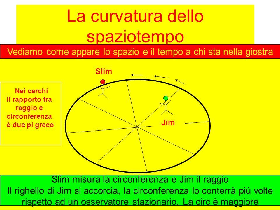 La curvatura dello spaziotempo Vediamo come appare lo spazio e il tempo a chi sta nella giostra Slim Jim Slim misura la circonferenza e Jim il raggio