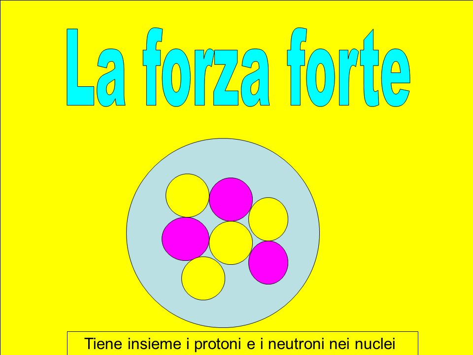 Tiene insieme i protoni e i neutroni nei nuclei