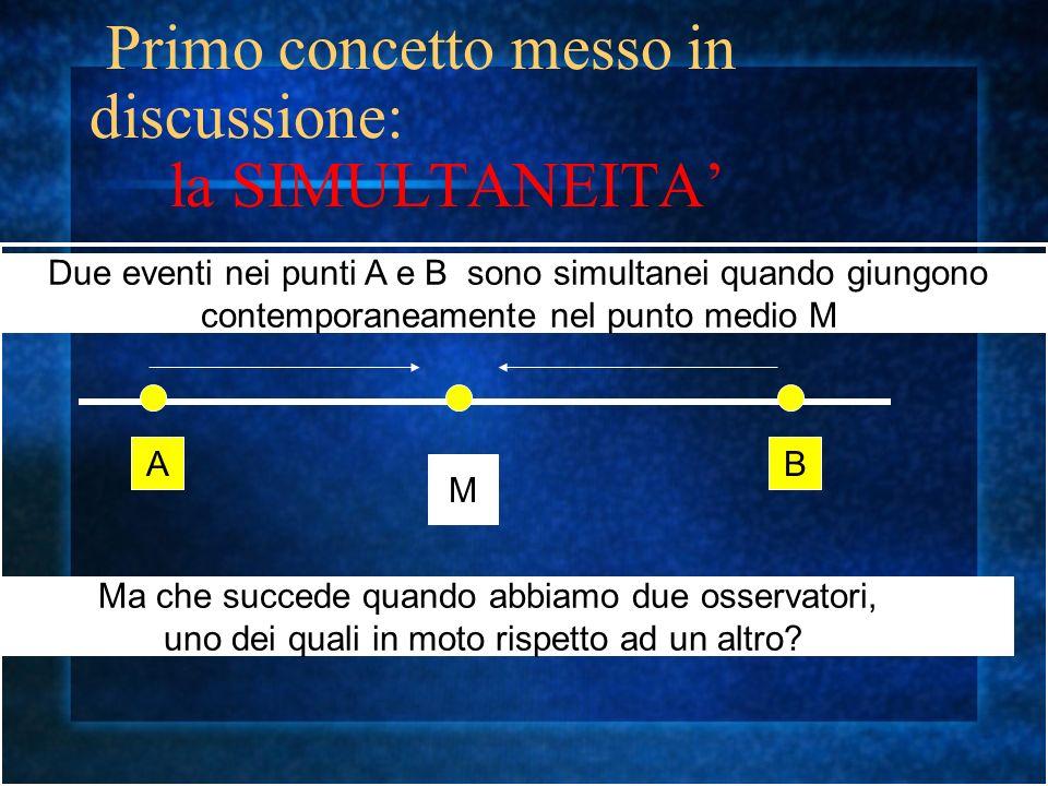 Primo concetto messo in discussione: la SIMULTANEITA AB M Due eventi nei punti A e B sono simultanei quando giungono contemporaneamente nel punto medio M Ma che succede quando abbiamo due osservatori, uno dei quali in moto rispetto ad un altro?
