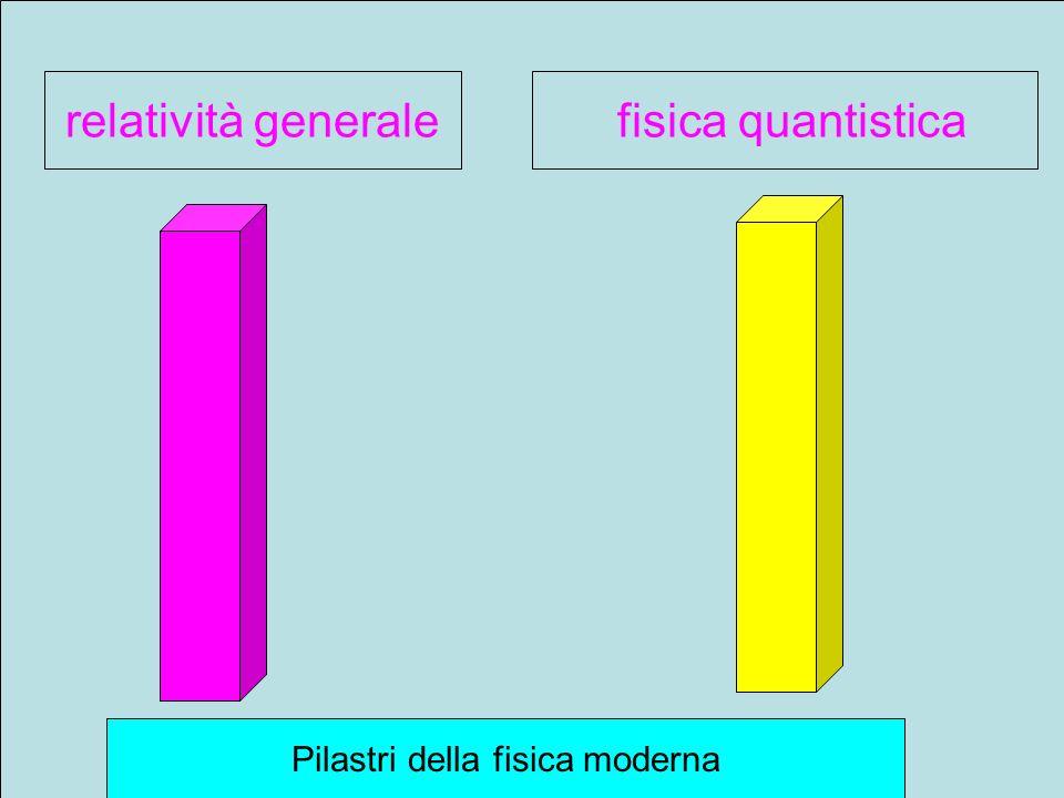 relatività generale fisica quantistica Pilastri della fisica moderna