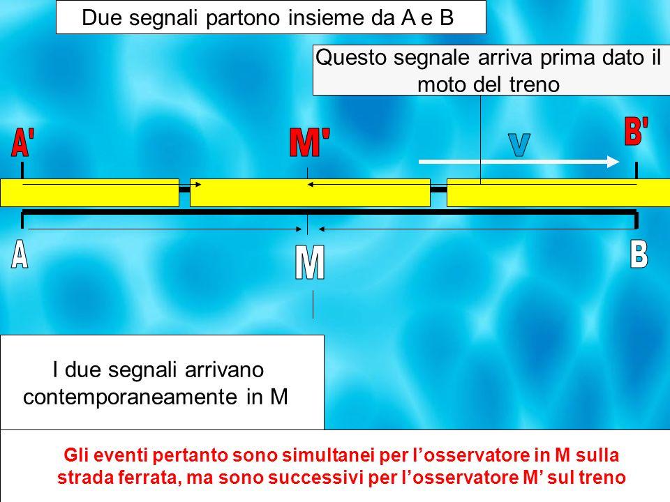 Questo segnale arriva prima dato il moto del treno Due segnali partono insieme da A e B I due segnali arrivano contemporaneamente in M Gli eventi pertanto sono simultanei per losservatore in M sulla strada ferrata, ma sono successivi per losservatore M sul treno