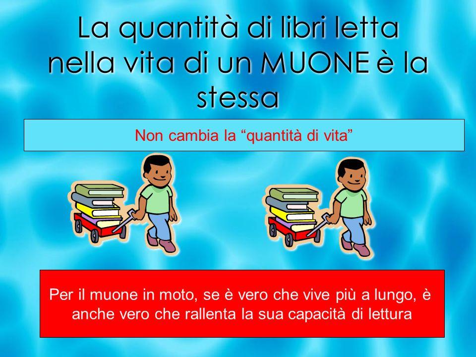 La quantità di libri letta nella vita di un MUONE è la stessa Per il muone in moto, se è vero che vive più a lungo, è anche vero che rallenta la sua capacità di lettura Non cambia la quantità di vita