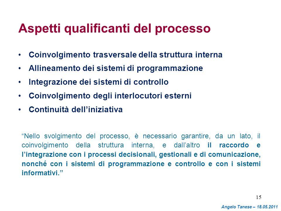 Aspetti qualificanti del processo Coinvolgimento trasversale della struttura interna Allineamento dei sistemi di programmazione Integrazione dei siste