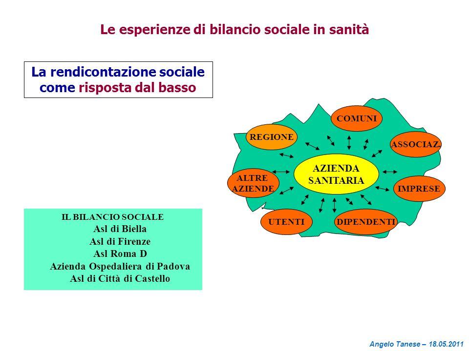 Le esperienze di bilancio sociale in sanità La rendicontazione sociale come risposta dal basso AZIENDA SANITARIA REGIONE ALTRE AZIENDE UTENTIDIPENDENT