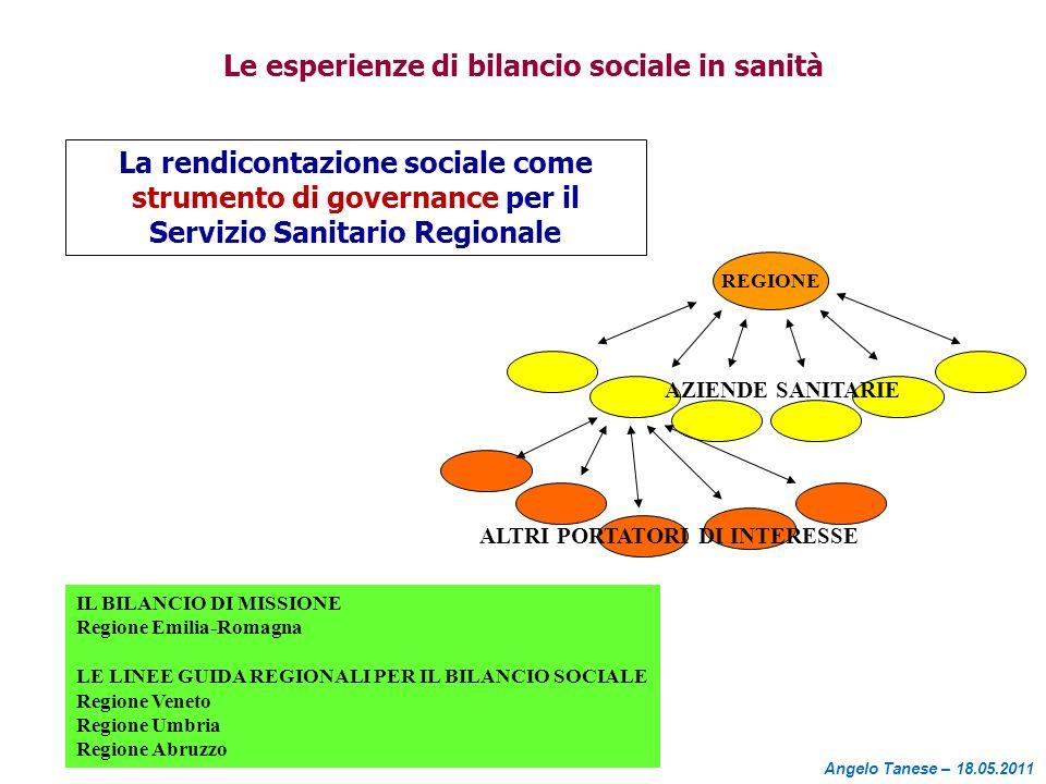 Le esperienze di bilancio sociale in sanità La rendicontazione sociale come strumento di governance per il Servizio Sanitario Regionale REGIONE AZIEND